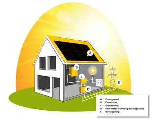 Energycall   Kosten besparen